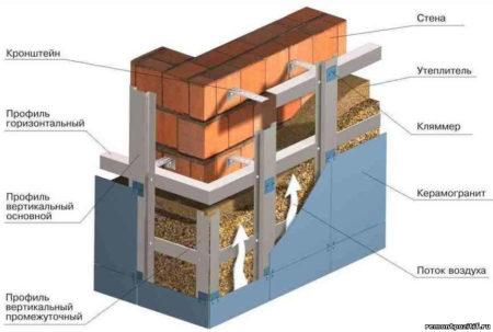Металлопрофиль в обрешетке фасада