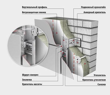 Монтаж алюминиевых фасадных плит
