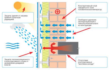 Характеристики вентилируемого фасада
