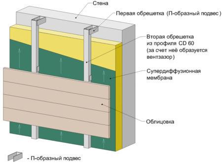 Монтаж фасада на каркас