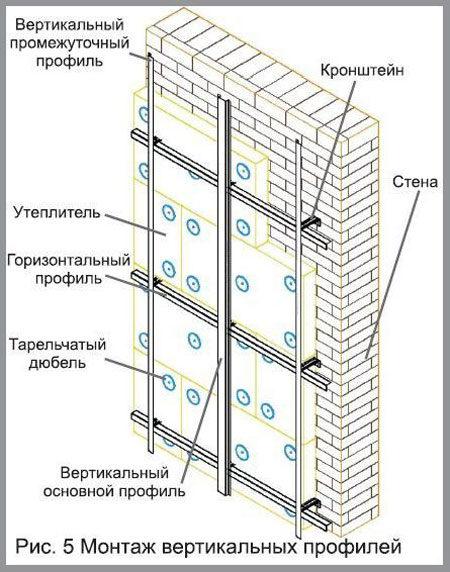 Установка вертикального и горизонтального профиля