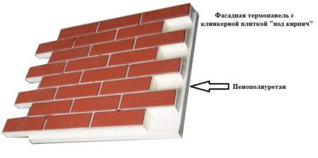 Клинкерная термопанель