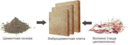 Материалы для фиброцементной плиты