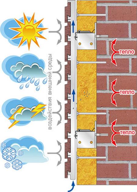 Характеристики фасада под сайдингом