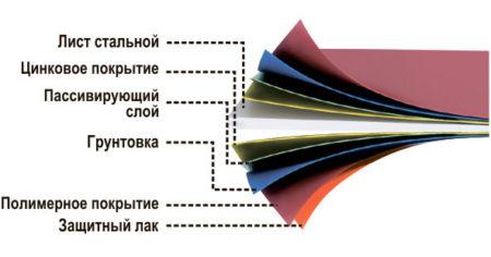 Слои стальной фасадной кассеты