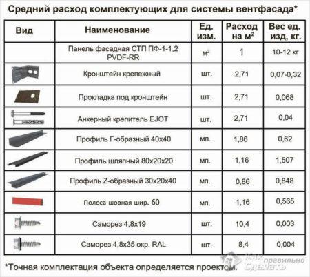 Элементы для монтажа фасадных кассет