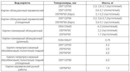 Размеры облицовочного кирпича