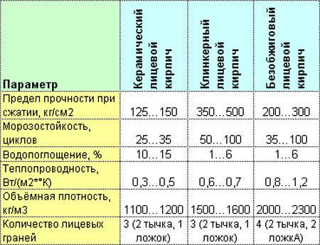 Характеристики облицовочного кирпича
