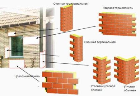 Элементы отделки фасада пластиковыми панелями