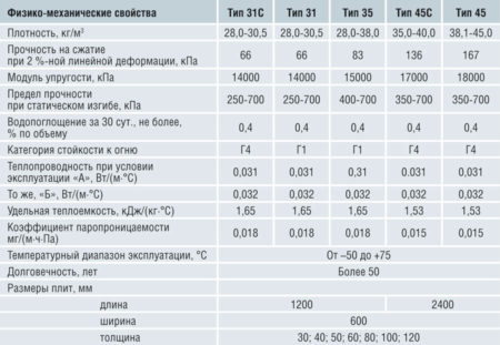 Показатели пеноплекса