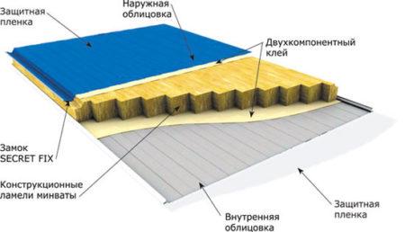 Элементы фасадной панели