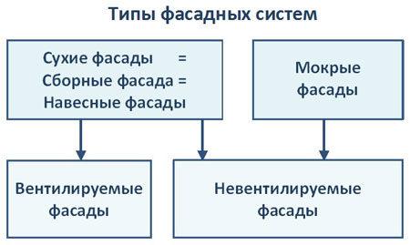 Типы фасадных систем