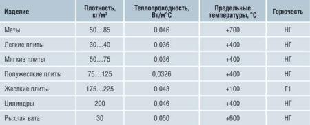 Показатели минваты