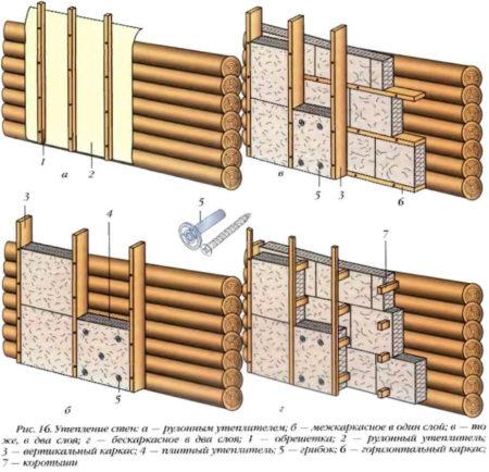 Инструкция по утеплению стены дома