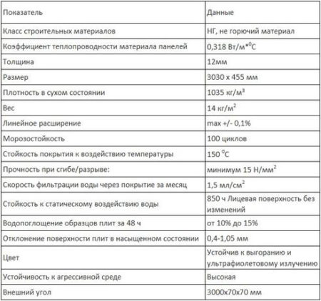 Характеристики фибропанелей