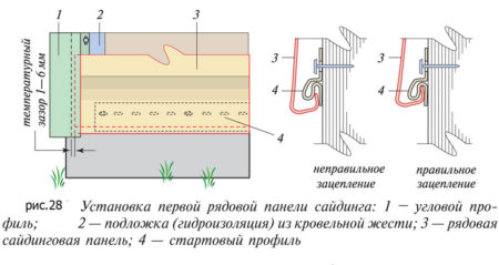 Схема монтажа стартовой панели