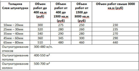 Таблица стоимости штукатурки шуба
