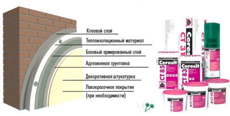Устройство фасада Церезит