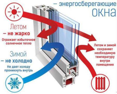 Энергосберегающий пакет