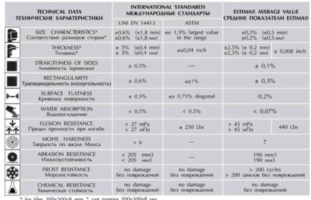 Хпрактеристики плитки Еstima
