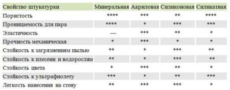Характеристики составов для мокрого фасада