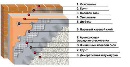 Слои отделки и утепления фасада