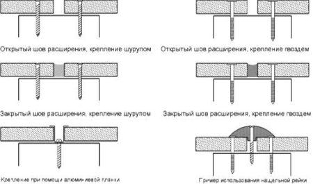 Виды соединений швов панелей