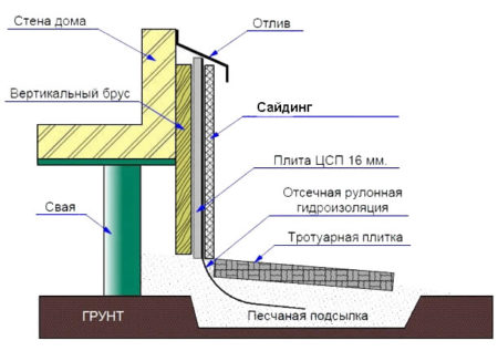 Монтаж панелей цсп
